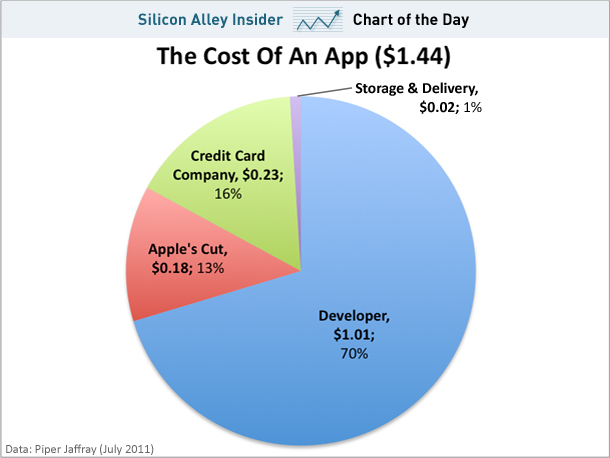 How many actually earns on Apple App Store? (graph)
