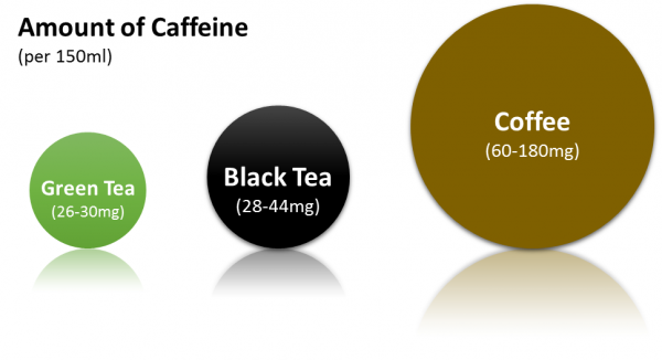 Chinese green tea caffeine content. Where there is more ...