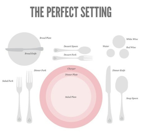 Cutlery placement for the table setting. How to serve cutlery to the ...